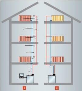 Veranschaulichung zum hydraulischen Abgleich